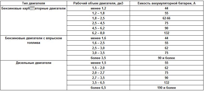 Таблица расчёта ёмкости аккумулятора