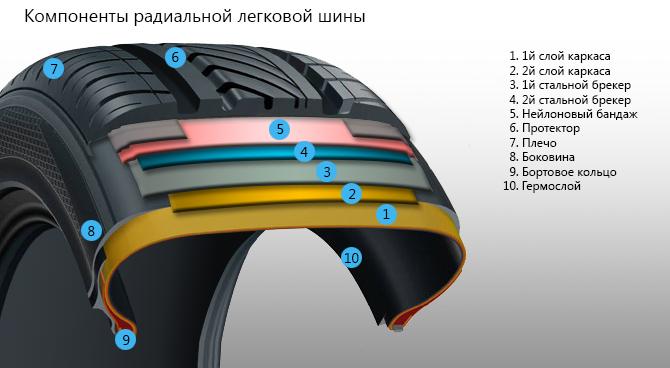 Как правильно выбрать и хранить шины