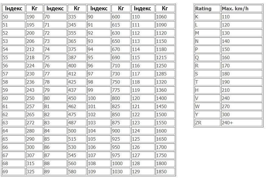 Индекс скорости и нагрузки шин